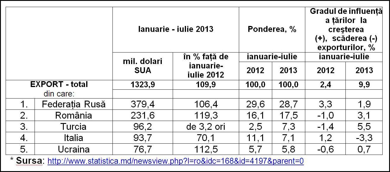 Export Republica Moldova ian - iulie 2013, pe tari
