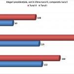 Prezenta vot China, turul II, prezidentiale 2014